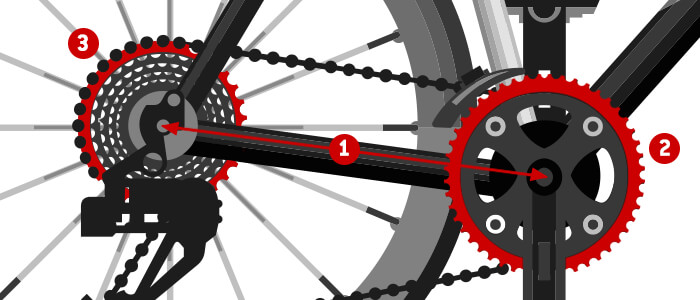 Input to calculate the bicycle chain length