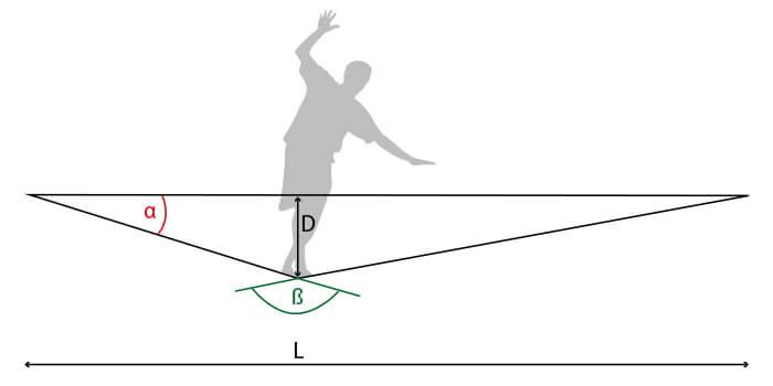 Slackline physics - sag and angle